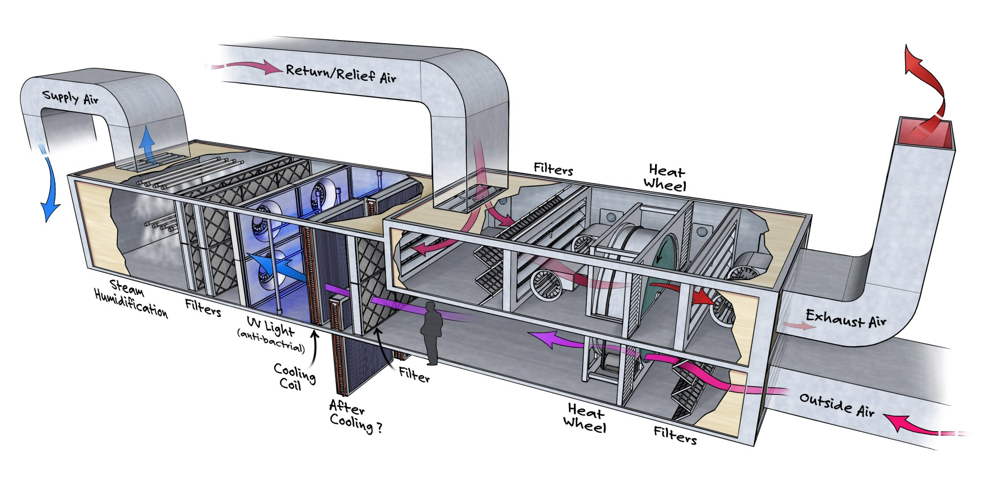 hight resolution of air handling unit schematic