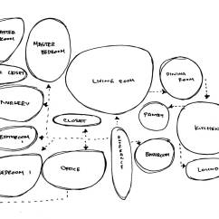 Master Plan Architecture Bubble Diagram Ford Puma Ecu Wiring Engine And