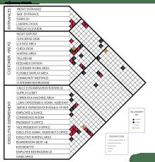 Bubble Diagram Programming Florida Bank By Kate Killebrew Scholl At Coroflot Com