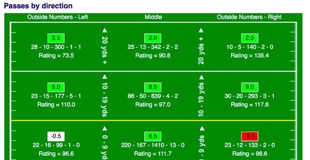 Image result for Luke Falk Passing chart