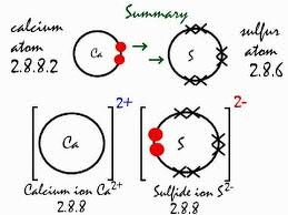 how to make an electron dot diagram 2002 chevy stereo wiring structure of calcium sulphide science metals and the cas is as shown