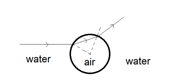 An air bubble inside water behaves like a_____(concave