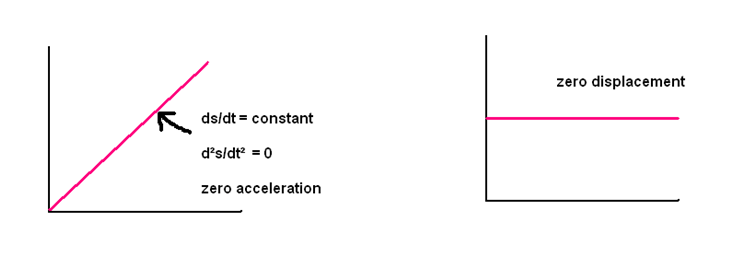 Draw the position- time graph forstationary body+ve