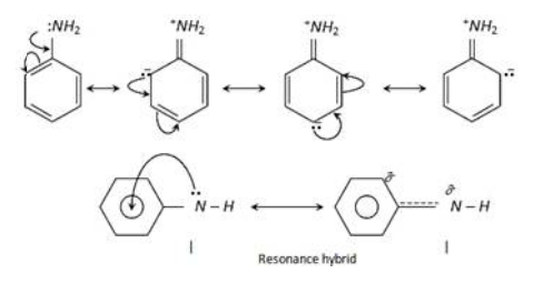 please explain the positive resonance in aniline with