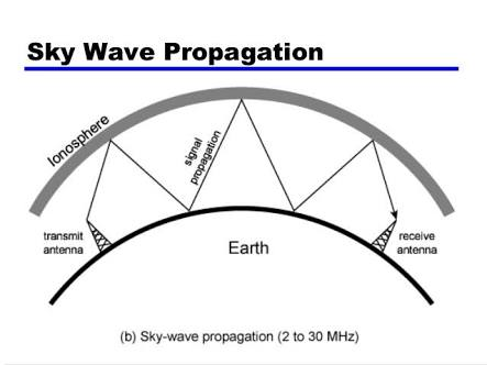 name the three different modes of propagation of