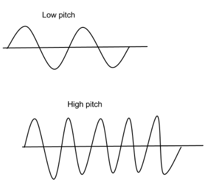 Draw diagram to represent sound of i) high pitch 2) low