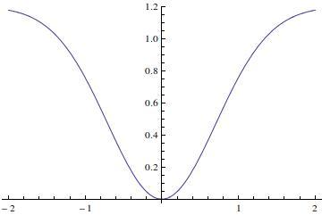 Ankur sir Pls draw the graph of F= Kex, F= ke-x2 , F= k[1
