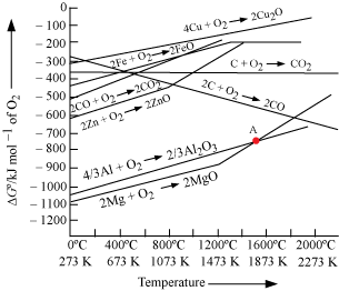 pvt phase diagram network schematic how to read the ellingham - chemistry general principles and processes of isolation ...