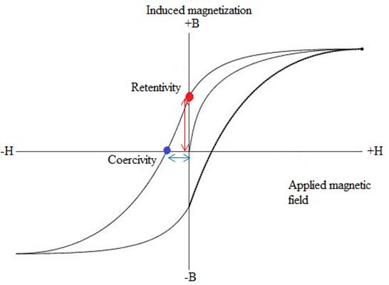 how does coercivity and retentivity depend on the width of