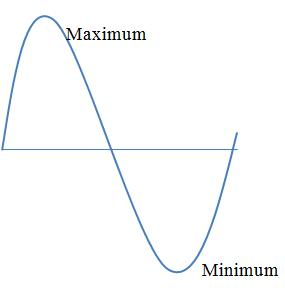 what is maxima and minima in wave and what is the