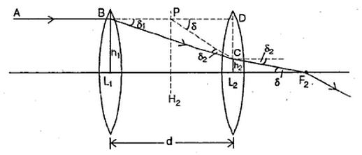 Derive an expression for the focal length of the