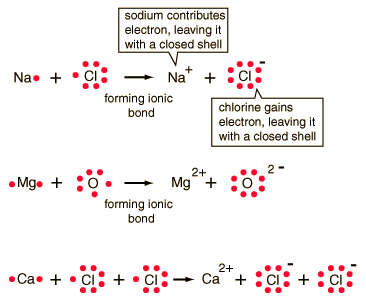 sodium oxide ionic bonding diagram ice maker wiring explain with examples chemistry - 1641151 ...