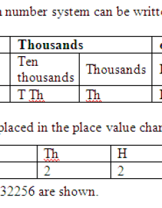 The place value chart in indian number system can be written as  hope it is clear to you now also what  math meritnation rh