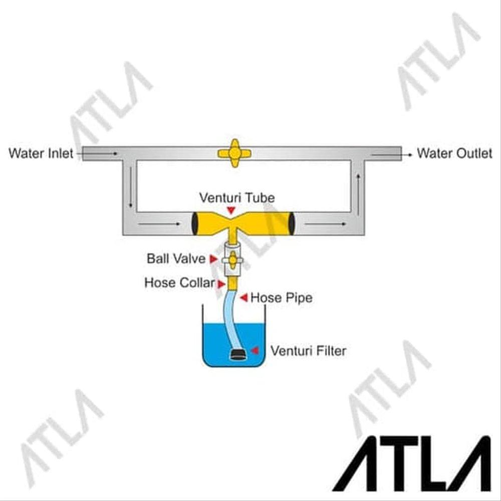 medium resolution of venturi mixing valve diagram wiring diagram blog venturi mixing valve diagram
