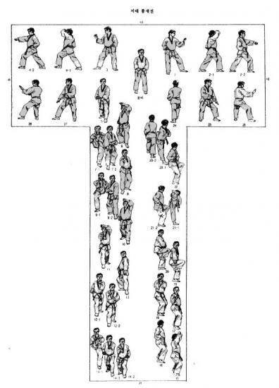 Diagramme poomse