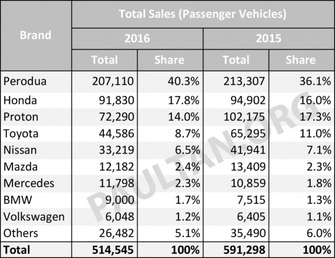 Vehicle sales performance in Malaysia, 2016 vs 2015 – a look at last year's biggest winners and losers Image #606462