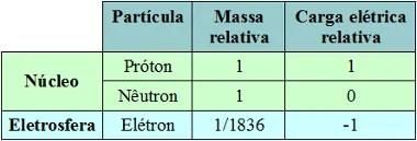 Massa e carga elétrica das três partículas subatômicas principais – prótons, nêutrons e elétrons