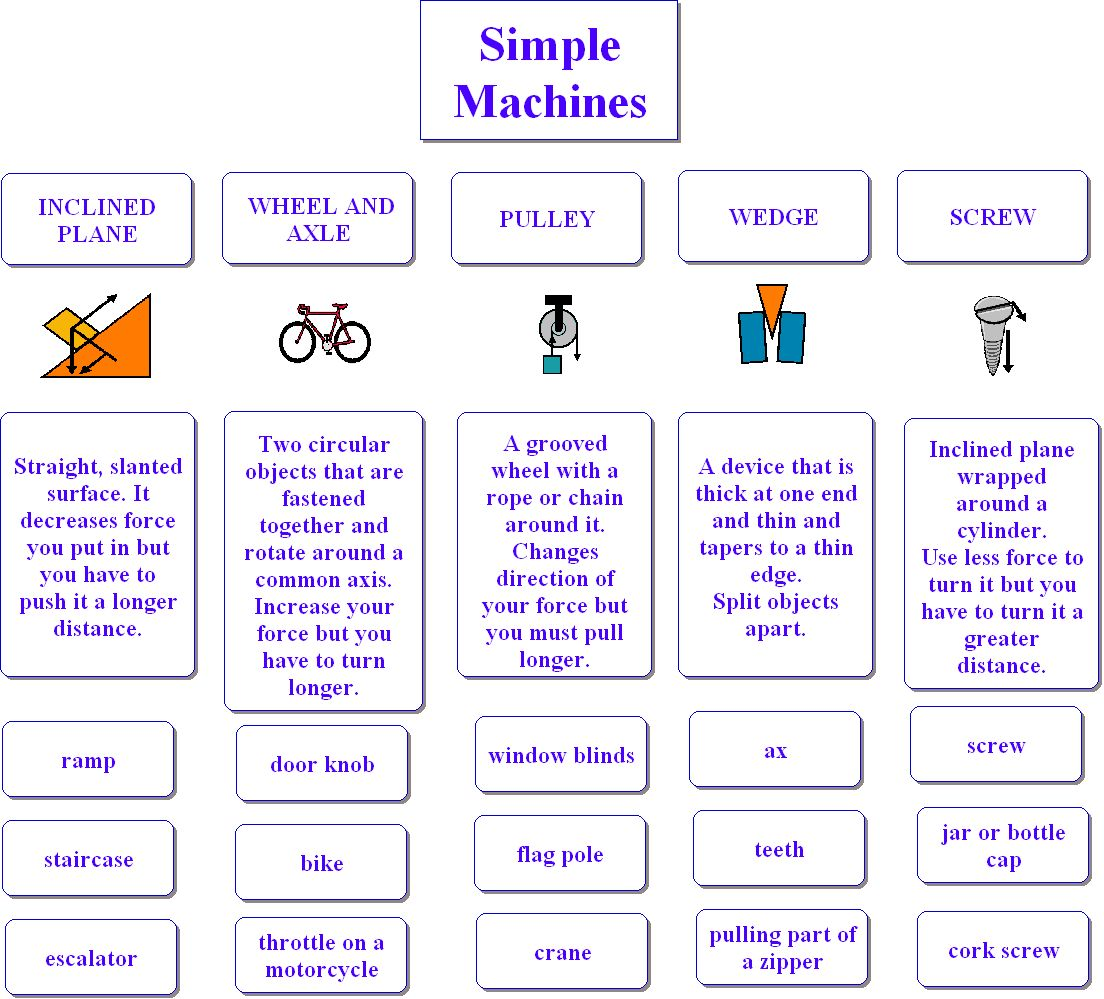 hight resolution of Simple Machines