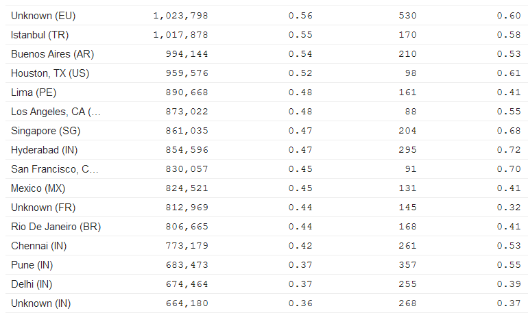 LinkedIn Traffic Statistics and User Demographics 2013