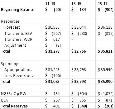 2013-15 balance sheet