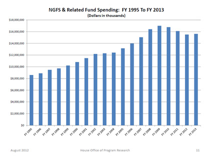 NGFS Spending History