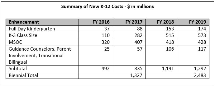 New K-12 Costs