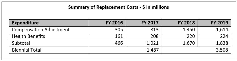 Replacement K-12 Costs