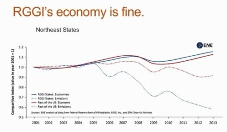 RGGI Economy is Fine