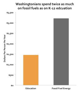 Sightline fossil vs education spending