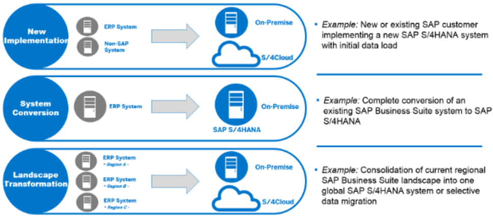 S/4HANA Deployment Options