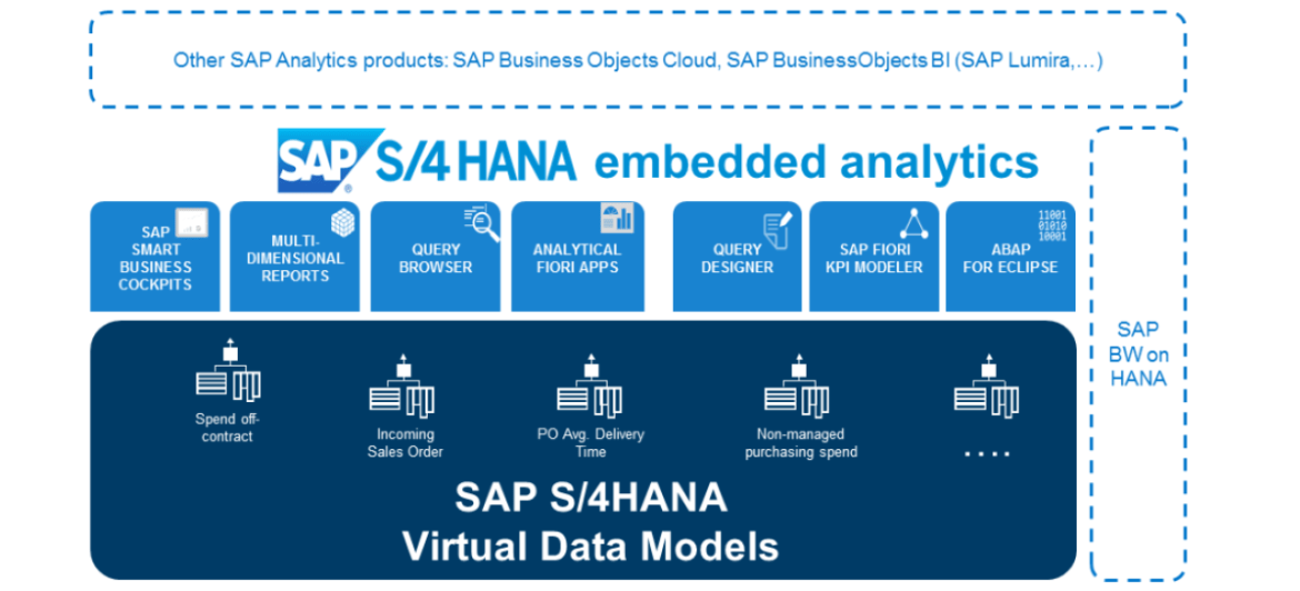 S/4HANA Embedded Analytics architecture. Virtual Data Models (VDM) reporting tools, Business Object, BW.