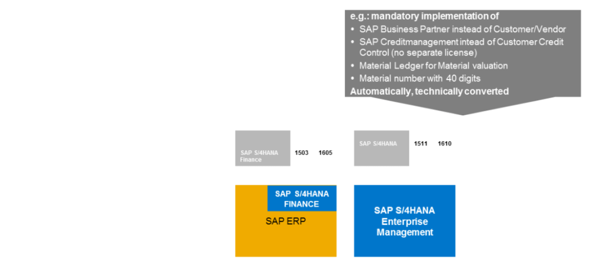S/4HANA Enterprise Management and Finance deltas