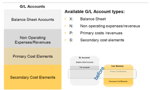 S/4HANA GL account Cost Element
