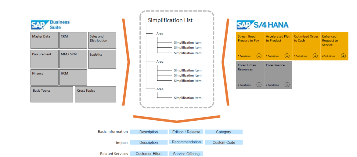S/4HANA Simplification List