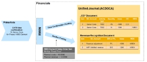 S/4HANA event based Revenue Recognition