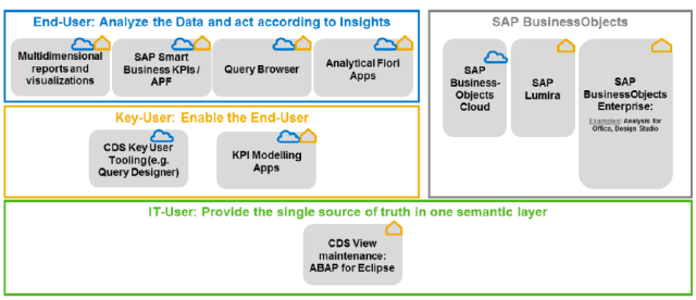 Embedded Analytics Tools