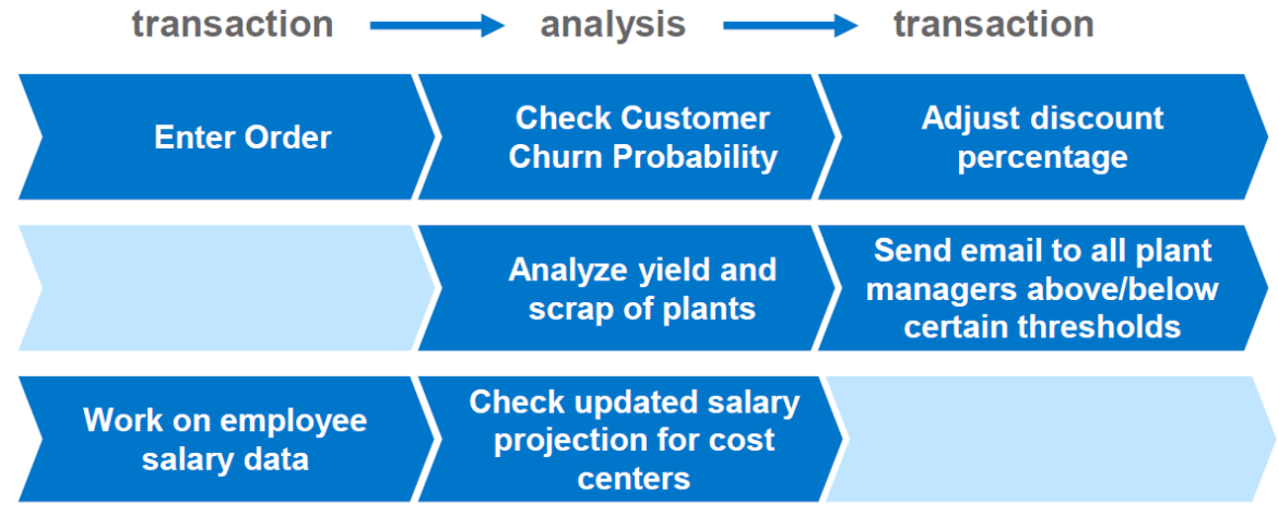 S4HANA Embedded Analytics cycle