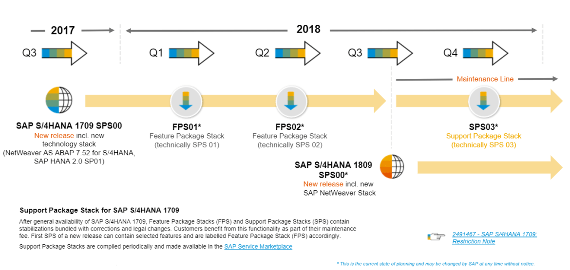 S/4HANA 1709 what you need to know – S/4HANA Blog