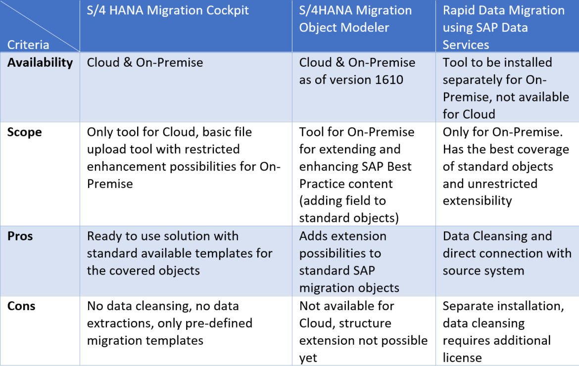 rapid migration test The sap rapid migration test program is an sap program that leverages the aws cloud to help customers migrate their sap solutions running on a non-hana database to the sap hana database in only a few days and with minimal infrastructure cost.