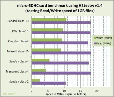 sandisk micro-sd card class 10 benchmark