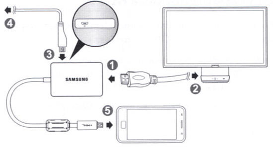 How to Connect Your Samsung Galaxy S4 To a TV with a HDMI