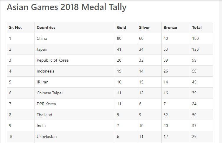 Indonesia Raih Posisi Empat Di Asian Games 2018