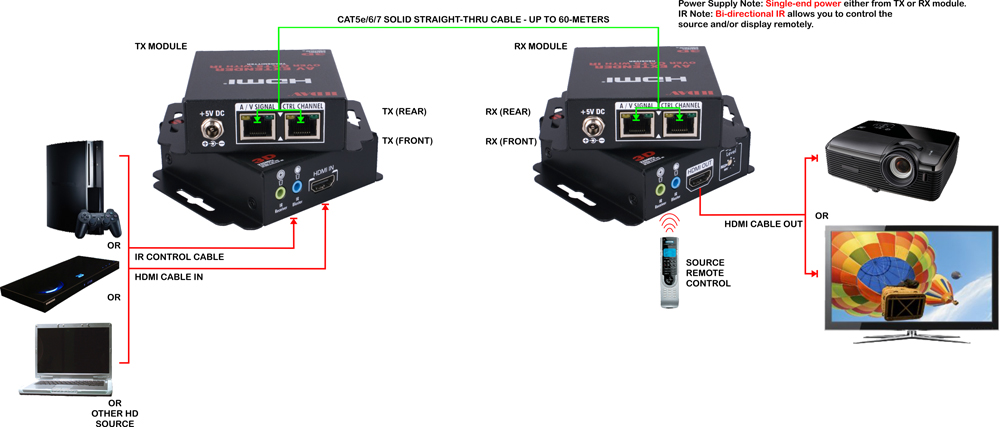 Wiring Diagram Further Hdmi Cable Wiring Diagram Additionally Rj45