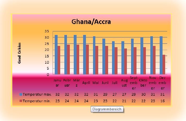 Ghana-Accra