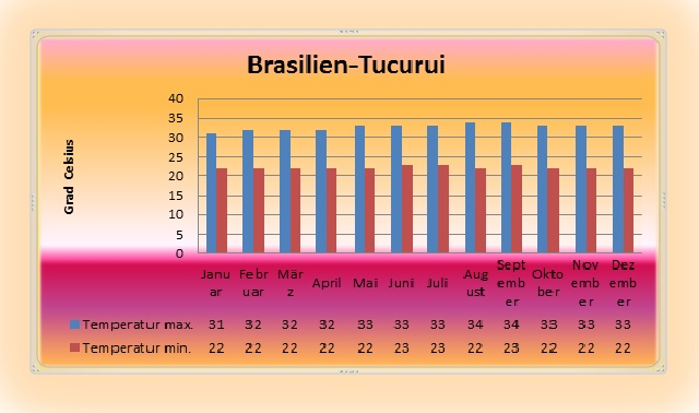 brasilien-tucurui