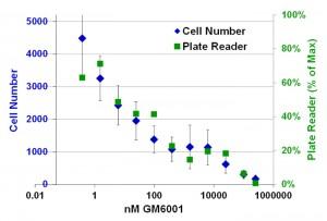 oris3D_CHART-PlateReader