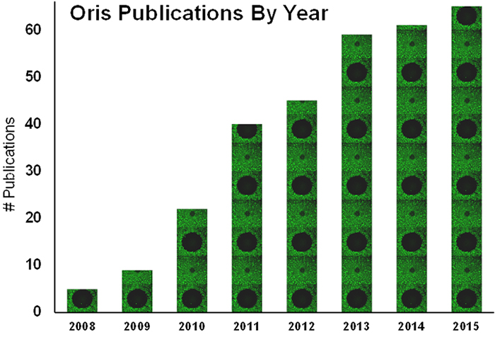 Cell-Based Assays Published Research - Year by Year Chart
