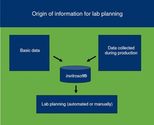 figure - lab planning (click to zoom)