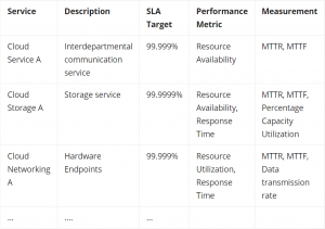 Slatemplate first up is this template from slatemplate.com. Service Level Agreement Sla Examples And Template Bmc Software Blogs