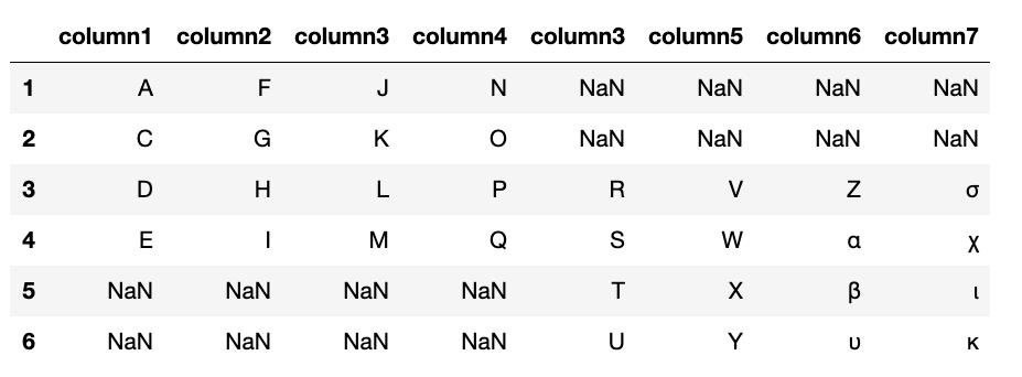 How To Group. Concatenate & Merge Data in Pandas – BMC Blogs